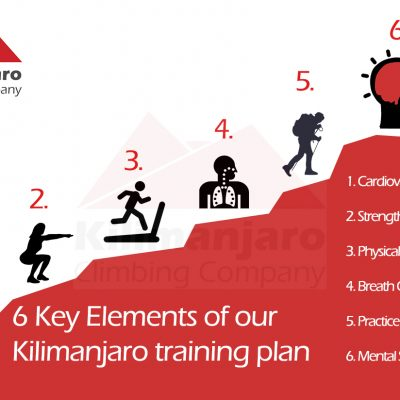 KCC-training-plan-water